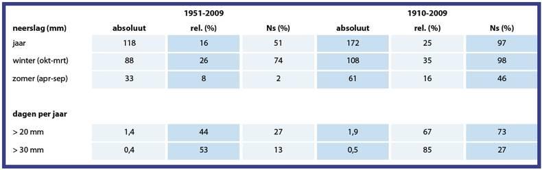 Tabel 1. Veranderingen in vijf neerslagkarakteristieken, gemiddeld over Nederland. Ns geeft het percentage van de neerslagreeksen waarvoor de verandering significant is op het 5%-niveau.