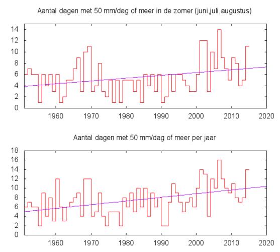 Figuur 1: Aantal dagen waarop op minstens één van de ongeveer 325 neerslagstations 50 mm of meer neerslag is gemeten. Boven: in de zomermaanden juni., juli en augustus. Beneden: in het hele jaar.