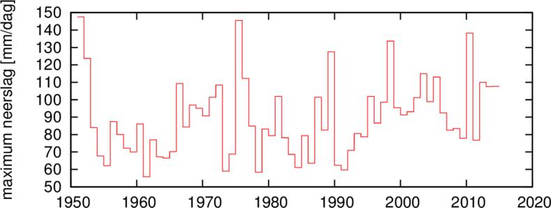 Figuur 2. Per jaar de hoogste neerslagmeting van alle 8–8 neerslagstations. Het aantal station is nu 325 en heeft over deze periode tussen 298 en 330 gevarieerd.