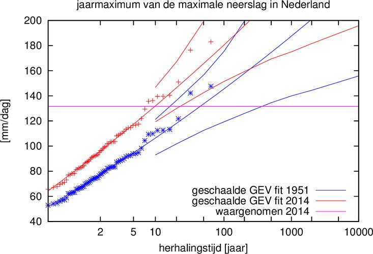 Figuur 3. Aanpassing van de per jaar hoogste neerslag in Nederland gemeten op één van de 8–8 neerslagstations (64 waarden) aan een GEV verdeling die schaalt met de wereldgemiddelde temperatuur. De waarde van 131,6 mm voor 28 juli 2014 (horizontale lijn) i