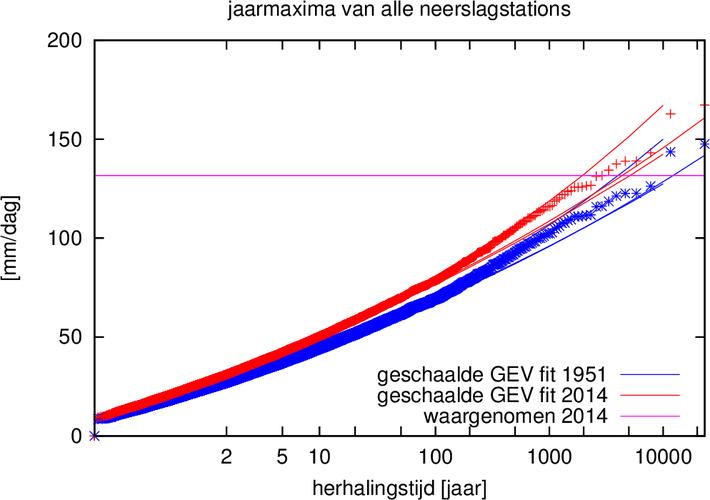 Figuur 4. Als figuur 3, maar nu voor het jaarmaximum van ieder van de 8–8 neerslagstations (20335 waarden).