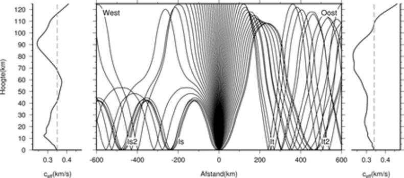 Figuur 2: De propagatie van infrageluid door een zomerse atmosfeer in De Bilt (52N,5O). De westwaarts gerichte polaire vortex leidt tot het terugbuigen van infrageluid in westelijke richting vanaf 40 km hoogte in de stratosfeer.