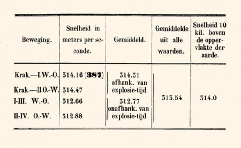 Figuur 3: De ontdekking van infrageluid door mijningenieur R.D.M. Verbeek na de uitbarsting van de Krakatoa in 1883.