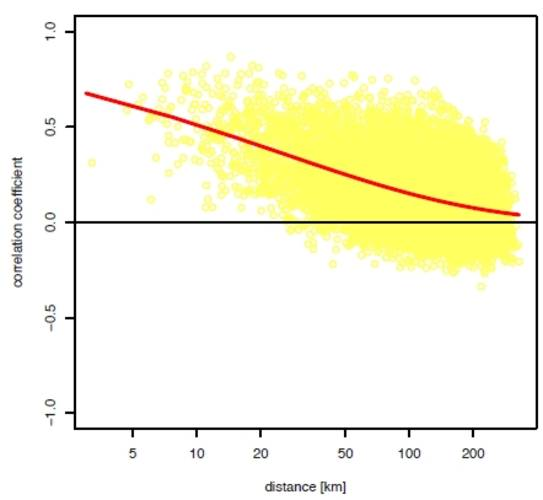 Figure 3. Correlation between the estimated dispersion coefficients as a function of the distance between stations for the 4-day rainfall extremes. The estimates for the individual station pairs are printed in yellow. These estimates are based on a bootst