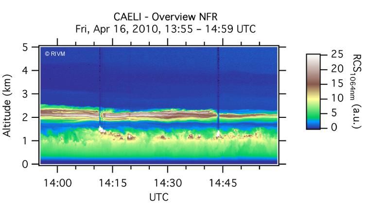 Figuur 5. Raman-lidarmetingen gemaakt in Cabauw op 16 april 2010. Net als figuur 4 geeft dit plaatje op ieder tijdstip een dwarsdoorsnede van de atmosfeer en is de stoflaag in fraai detail te zien. Metingen en figuur: A. Apituley (RIVM).