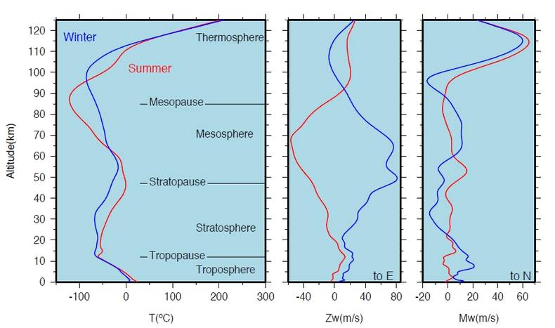 Figure 1. Typical summer (red, 2007-07-01) and winter (blue, 2007-12-01) temperature and wind models for De Bilt, the Netherlands. The wind is split in a zonal (Zw), west to east, and meridional (Mw) component, south to north.