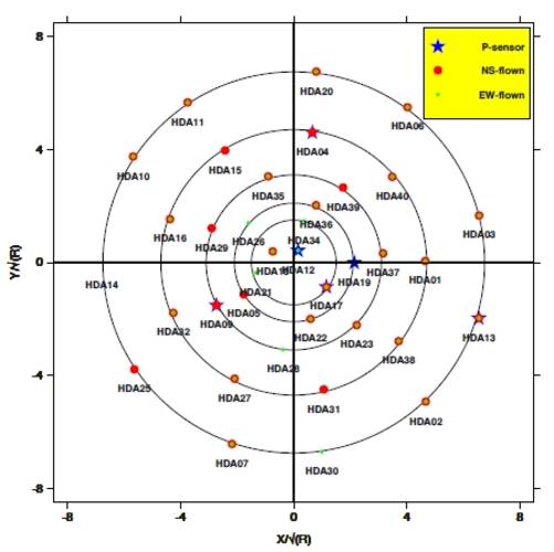 Figure 5. The array layout from the High Density Infrasound Array (HDIA). Acoustic pressure and vector sensors (Microflown) are used. The axes are scaled to show the inner rings of the array more clearly. The diameter of the outer ring is approximately 80