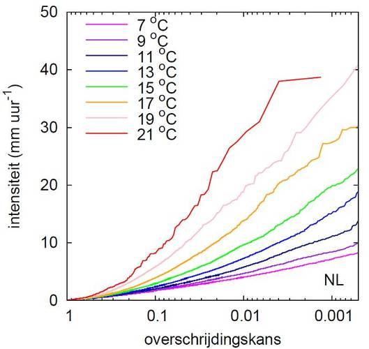Figuur 2. Uurlijkse neerslagextremen als een functie van de dauwpuntstemperatuur (links voor Nederland, rechts voor Hong Kong).