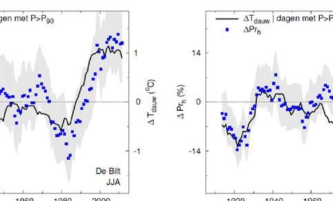 Figuur 4. Langjarige variaties in uurlijkse neerslagextremen in vergelijking met variaties in de dauwpuntstemperatuur voor De Bilt (rechts juni, juli en augustus, rechts mei t/m oktober).