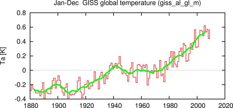 Jaargemiddelde wereldgemiddelde temperatuurafwijking tov 1951-1980 (bron: GISS/NASA)