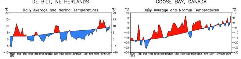 Figuur 1: temperatuurverloop van de afgelopen 90 dagen in De Bilt (Nederland) en Goose Bay (Canada) vergeleken met de 1961-1990 normalen. Bron: NOAA/NCEP.