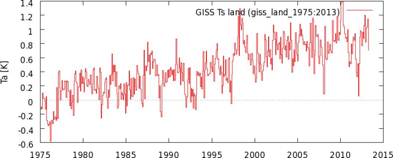 Figuur 3. Wereldgemiddelde landtemperatuur op basis van stationsdata. Bron: GISS/NASA.