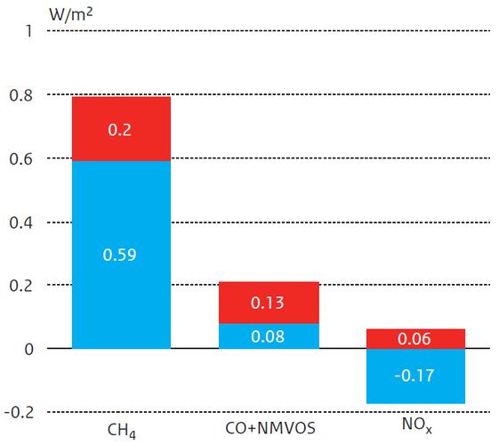 Figuur 5. De bijdragen van de antropogene emissies van methaan, koolmonoxide en NMVOS en van stikstofoxiden aan de directe stralingsforcering door ozon (rood) en methaan (blauw). De totale stralingsforcering door ozon bedraagt hier 0,39 W.m-2. (15)
