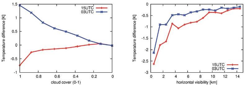 Figuur 3. Links: Gemiddeld temperatuurverschil tussen een willekeurig station en een referentiestation binnen 100 km met een onbewolkte hemel als functie van de bewolkingsgraad. Rechts: hetzelfde als functie van het horizontale zicht met als referentie ee