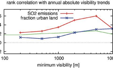 Figuur 4. De spatiële rank-correlatie tussen de trend in zwavelemissies (1990-2007) en de trend in het aantal dagen met lage minimum zichtwaardes (rood), idem voor de correlatie met de trend in de hoeveelheid stedelijk gebied (blauw). De groene lijn geeft