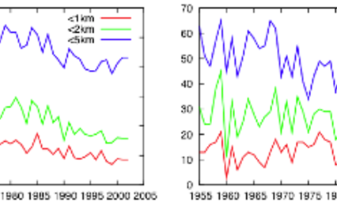 Figuur 1. Het aantal dagen in De Bilt met zicht kleiner 100m, 200m, 500m, 1km, 2km en 5km.