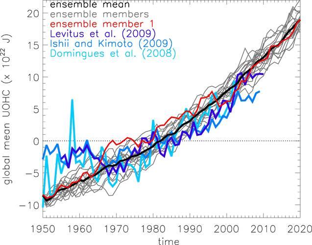Figuur 1: Toename van de hoeveelheid warmte opgeslagen in de bovenlaag van de oceaan. Drie verschillende analyses van de metingen zijn in blauw weergegeven. De metingen van voor 1970 zijn minder betrouwbaar. Het verloop is 17 keer nagebootst met een klima