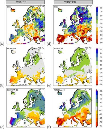 Fig.2 Waargenomen en gemodelleerde neerslagtrends in Europa [%/eeuw] (1961-2000). (a) Waargenomen trend zomer halfjaar; (b) Gemiddelde trend van een ensemble van door mondiale modellen aangedreven regionale klimaatmodellen zomer halfjaar; (c) Gemiddelde t