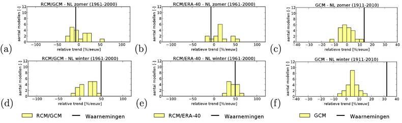 Fig.3 Distributie van waargenomen (gehomogeniseerde neerslagreeks) en gemodelleerde (gemiddelde) neerslagtrends voor Nederland [%/eeuw]. (a) ensemble van door mondiale modellen aangedreven regionale klimaatmodellen voor het zomer halfjaar (1961-2000); (b)