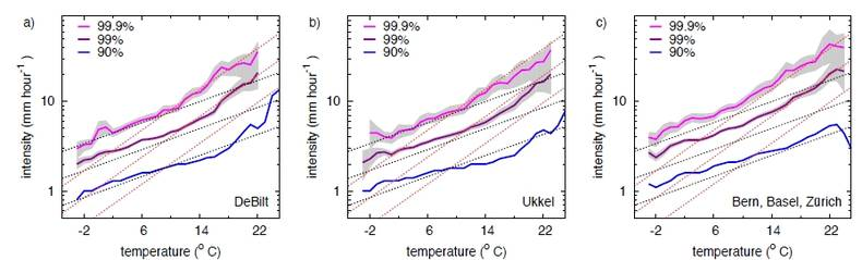 Figure 2. Scaling of observed hourly precipitation extremes with temperature for three different data sources (De Bilt: source KNMI; Ukkel: source RMI; Bern, Basel and Zürich: source MeteoSwiss). Shown are different percentiles of the distribution (90th t