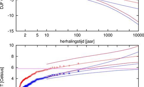 Figuur 3. Links: extremenstatistiek van de gemiddelde wintertemperatuur in 2010 in de context van de andere winters sinds 1951. Rechts: hetzelfde voor de winter van 2014.