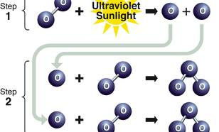 Figuur V2-1. Ozonproductie in de stratosfeer. Ozon wordt in de stratosfeer geproduceerd in een twee-staps proces. In de eerste stap breekt de absorptie van ultraviolet zonlicht een zuurstofmolecuul op tot twee aparte zuurstofatomen. In de tweede stap onde