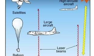 Figuur V5-1. Ozonmetingen. Ozon wordt overal in de atmosfeer bemeten met instrumenten op de grond, aan boord van vliegtuigen en ballonnen, en vanuit satellieten. Op verschillende locaties over de hele wereld worden regelmatig bepalingen gedaan van de hoev