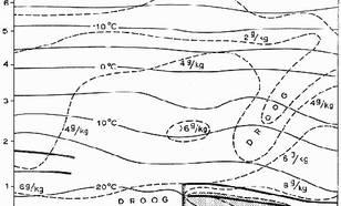kaart met Verticale doorsnede door de atmosfeer boven het in figuur 1a gestippelde traject. Getrokken lijnen zijn isothermen en gestippelde lijnen geven gelijke mengverhouding aan: aantal grammen waterdamp per kilogram lucht.