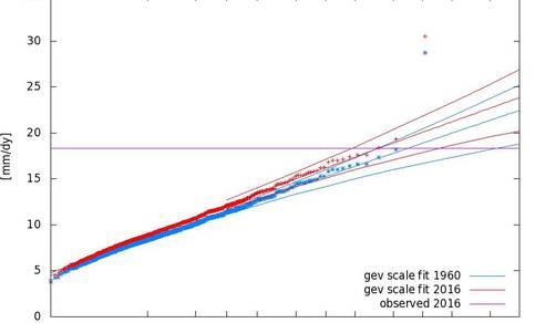 Fig. 3 Herhalingstijden van 3-daagse neerslagextremen in april – juni in het KNMI regionale klimaatmodel RACMO (links) en in het HadGEM3-A model van het UK Met Office (rechts) voor de Seine.