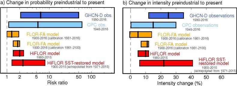 Figuur 3. Samenvatting van veranderingen in regionale neerslagextremen. Observaties zijn blauw (stationsdata, GHCN-D, donkerblauw en CPC, grid data, lichtblauw), en modelresultaten zijn oranje/rood (FLOR-FA, 50km en HiFLOR, 25km).