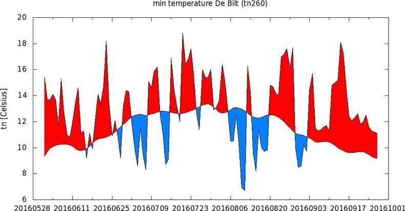 Fig. 3 Temperatuurverloop van de minimumtemperatuur in De Bilt de afgelopen zomer ten opzichte van 1981-2010 normaal. 1 juni tot 12 september: waarnemingen. 13–27 september: ECMWF verwachting.