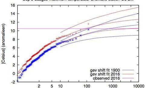 Herhalingstijden van 3-daagse gemiddelde maximumtemperatuur-anomalieen in station De Bilt (links) en het EC-Earth model (rechts).