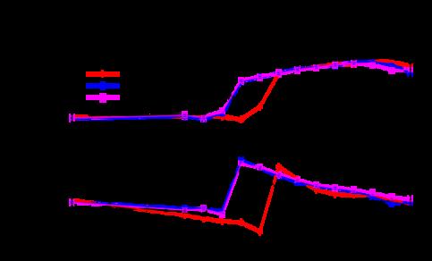 Verwachting voor windrichting (boven) en windsnelheid (onder) op 10 m hoogte in Cabauw voor twee toepassingen van Mode-S EHS gebruik (paarse en blauwe lijnen) en zonder gebruik van Mode-S EHS (rode lijn). De lokale waarneming is weergeven in zwarte lijn.