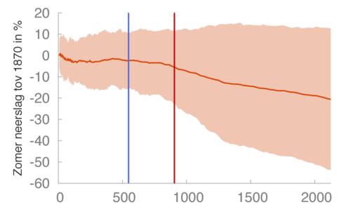 Fig1. Spreiding neerslagafname in zomer gesimuleerd door klimaatmodellen over Rijnstroomgebied als functie van CO2 uitstoot sinds 1870. Blauwe lijn markeert totale uitstoot tot 2016, rode lijn als wereldgemiddelde temperatuur 2 graden warmer is dan 1870.