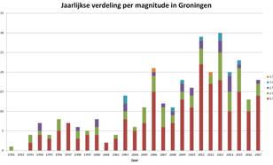 grafiek met jaarlijks aantal aardbevingen boven de 1,5 magnitude in het Groningenveld in 2017.