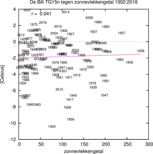 grafiek met laagste 15-daags gemiddelde temperatuur van de winter in De Bilt tegen het zonnevlekkengetal. De trend is niet significant verschillend van nul.
