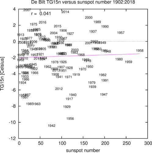 figure with the lowest 15-day averaged daily mean temperature of thee winter in De Bilt versus sunspot numbers. The trend is not significantly different from zero.