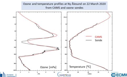 ballonmetingen laten zien dat er op ruim 20 kilometer hoogte  een forse hap uit de ozonlaag is genomen