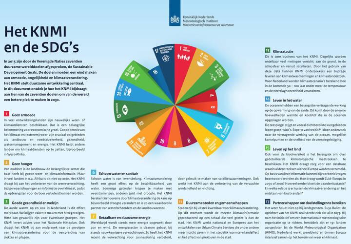 Factsheet Het KNMI en de SDG's