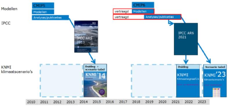 overzicht met klimaatproducten van het KNMI