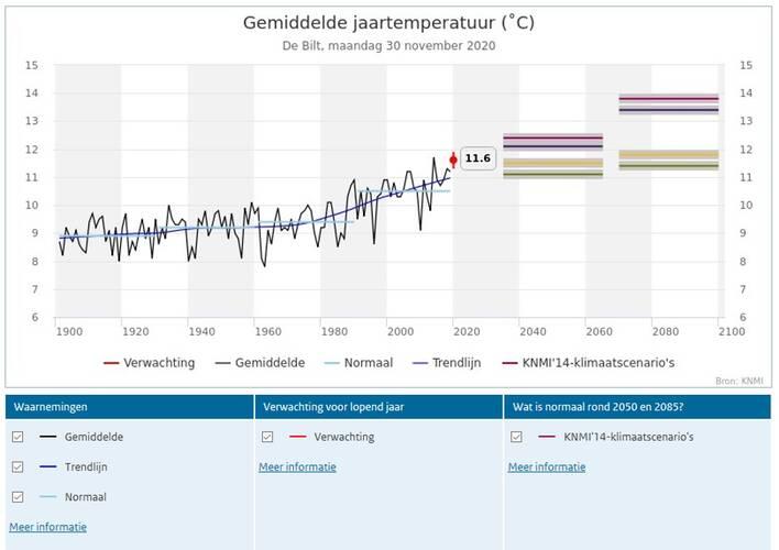 Klimaatdashboard: Gemiddelde jaartemperatuur De Bilt, 30 november 2020