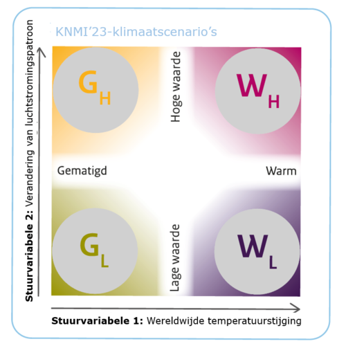 Schets van de vier te ontwikkelen KNMI'23-scenario's en de twee stuurvariabelen