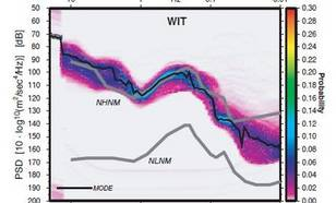 Figure 1. Seismic noise probability density functions at seismic stations Heimansgroeve (HGN), Witteveen (WIT) and Winterswijk (WTSB), measured in 2005.