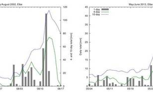 Figure 8: Time series of 1-, 4- and 10-day accumulated precipitation amounts for the river basin of the Elbe for July/August 2002 (left) and May/June 2013 (right; same data as in Figure 4) (source: E-OBS).