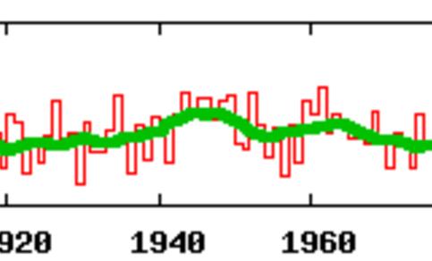 Figuur 1 Gehomogeniseerde apriltemperatuur in De Bilt 1901-2007