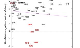 Figuur 1b. Hetzelfde maar dan voor 1901-1951