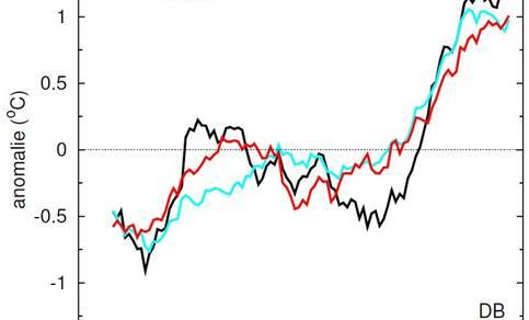 """Figuur 5. Anomalie in dauwpuntstemperatuur voor De Bilt in het zomerhalfjaar behorende bij """"extreem"""" natte dagen (zwart), de gemiddelde dauwpuntstemperatuur (cyaan), en de gemiddelde temperatuur (rood)."""