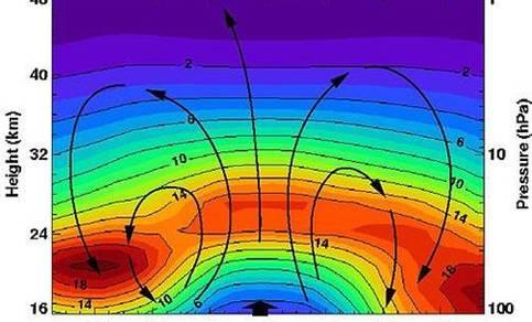 Ozonconcentraties en luchtstroming in de stratosfeer: boven de evenaar gaat de lucht omhoog, bij de polen daalt de lucht weer.