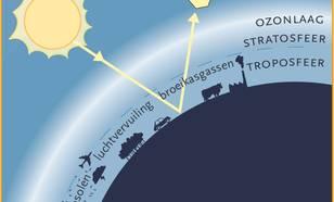 Figuur 5: OMI meet het zonlicht dat door de aarde wordt weerkaatst. Het weerkaatste zonlicht wordt de radiantie genoemd.