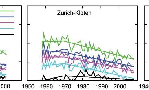 Figuur 5. Aantal dagen per jaar met beperkt horizontaal zicht in De Bilt, Zürich-Kloten en Potsdam.